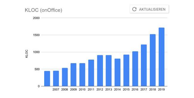 Grafik Anzahl KLOC