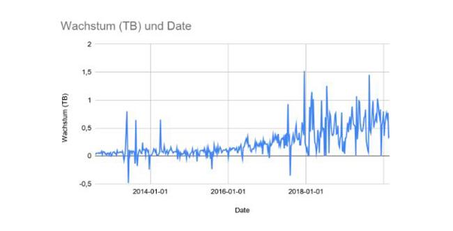 Grafik Wachstum TB