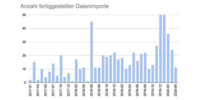 Grafik Anzahl fertige Datenimporte