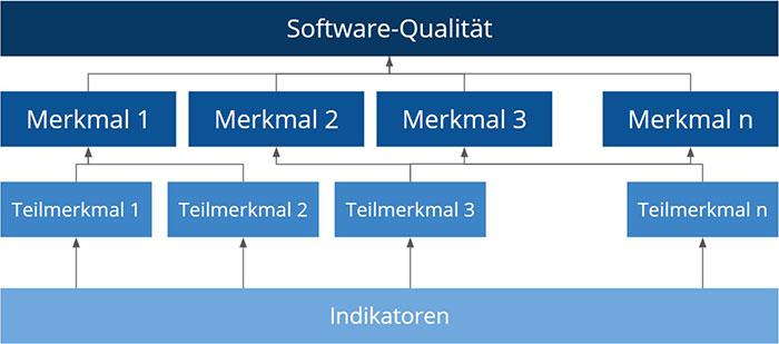 Grafik Software-Qualität
